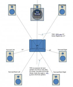 7.1 channel speaker layout
