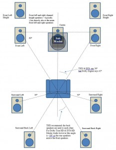 9.1 channel speaker layout