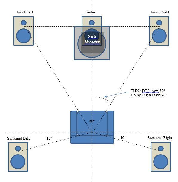 5.1 channel surround sound speaker layout