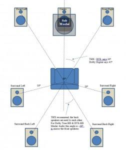 7.1 channel speaker layout