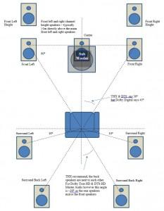 9.1 channel speaker layout