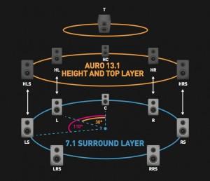 Auro 3D speaker layout