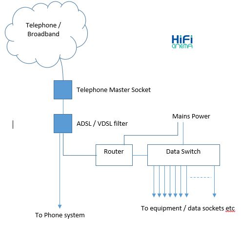 Wiring for home data and telephone | News | HiFi Cinema ... on