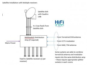 satellite multi-switch distribution