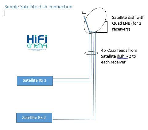 simple tv distribution simple satellite connection