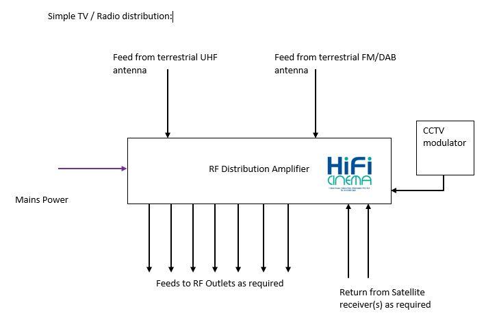Home Wiring for Satellite and TV » HiFi Cinema | Tv Wiring Diagram |  | HiFi Cinema